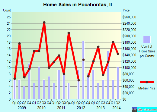 Pocahontas,IL real estate house value index trend