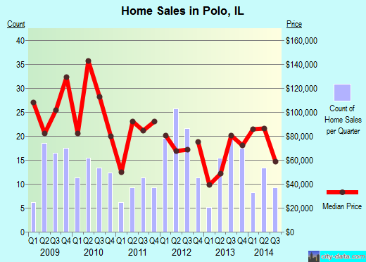 Polo,IL real estate house value index trend