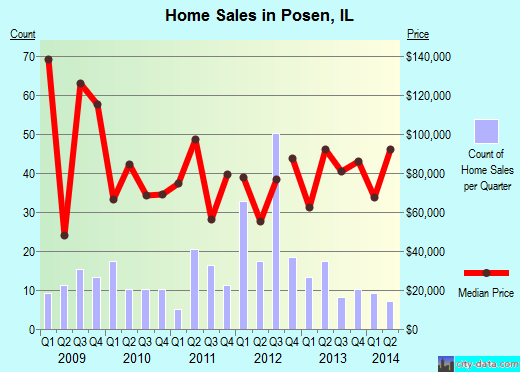 Posen,IL real estate house value index trend