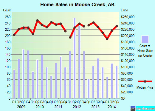 Moose Creek,AK real estate house value index trend