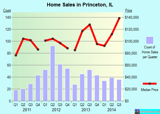 Princeton,IL real estate house value index trend