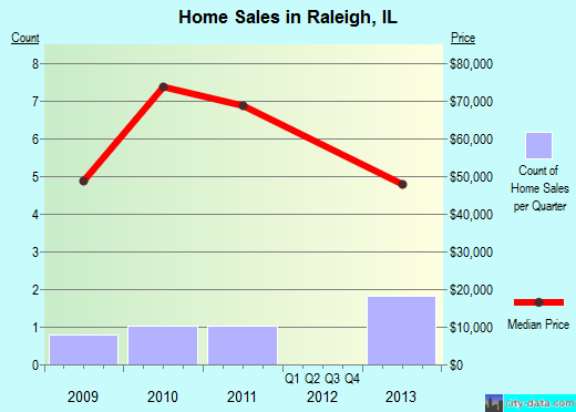Raleigh,IL real estate house value index trend