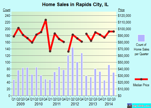 Rapids City,IL real estate house value index trend