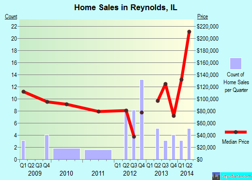 Reynolds,IL real estate house value index trend
