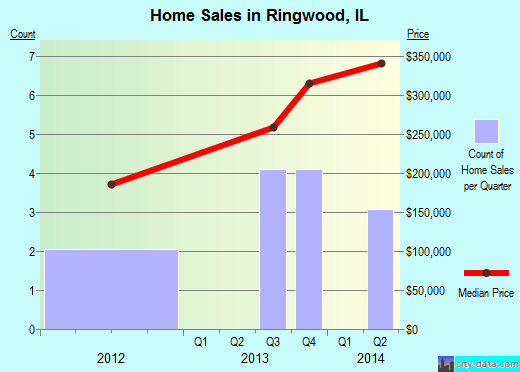 Ringwood,IL real estate house value index trend