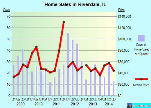 Riverdale,IL real estate house value index trend