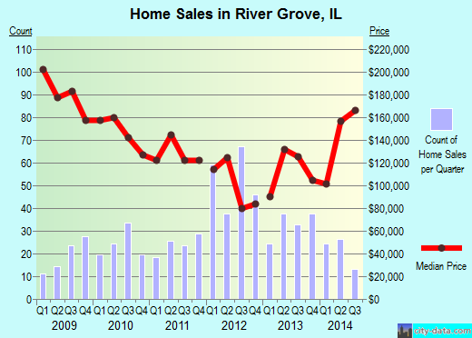 River Grove,IL real estate house value index trend