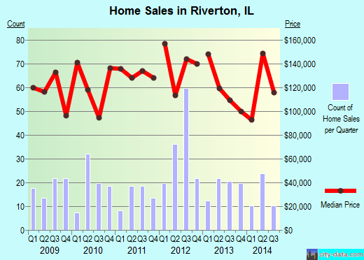 Riverton,IL real estate house value index trend