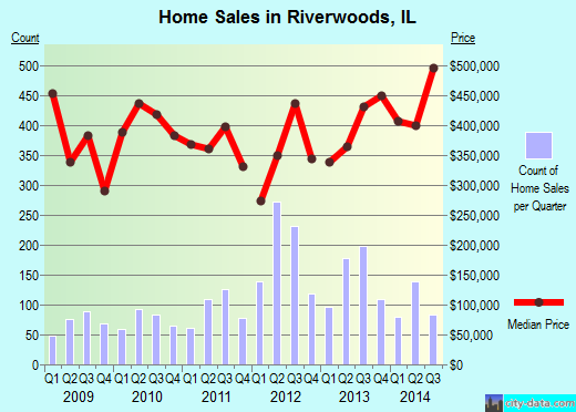Riverwoods, IL index of house prices