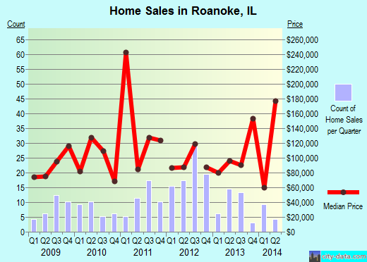 Roanoke,IL real estate house value index trend