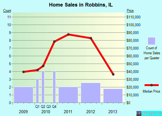 Robbins,IL real estate house value index trend