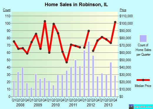 Robinson,IL real estate house value index trend