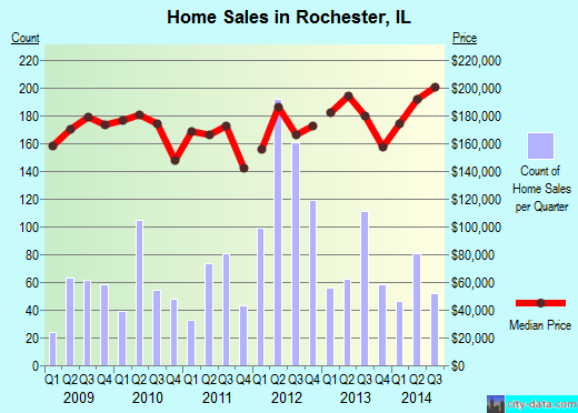 Rochester,IL real estate house value index trend