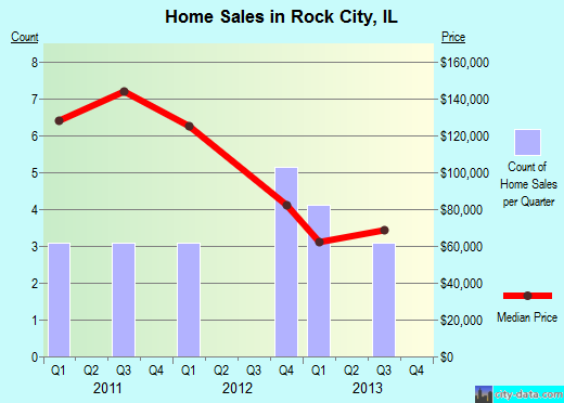 Rock City,IL real estate house value index trend