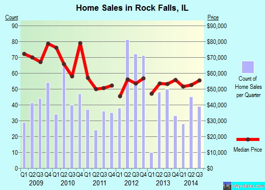 Rock Falls,IL real estate house value index trend