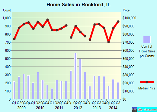 Rockford,IL real estate house value index trend