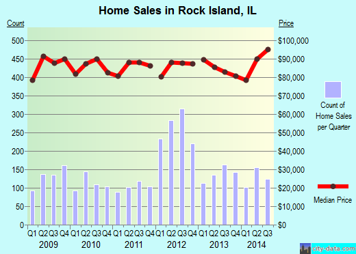 Rock Island,IL real estate house value index trend