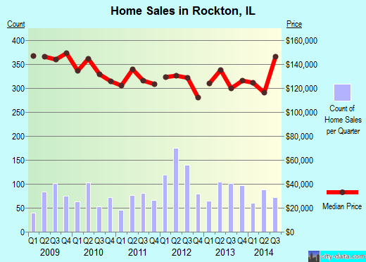 Rockton,IL real estate house value index trend