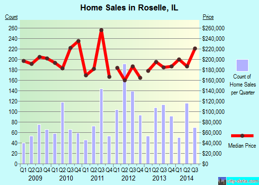 Roselle,IL real estate house value index trend