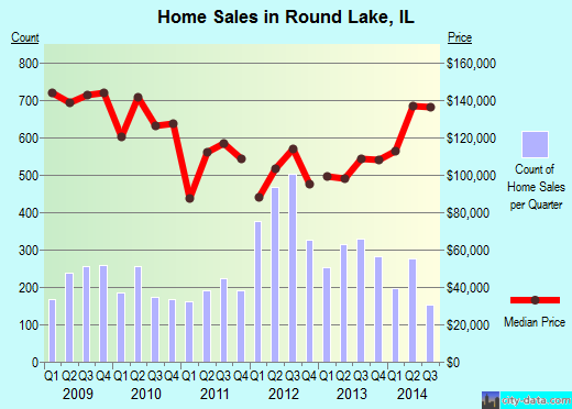 Round Lake,IL real estate house value index trend