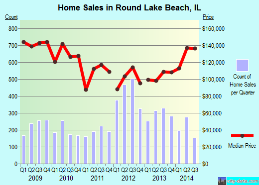 Round Lake Beach,IL real estate house value index trend