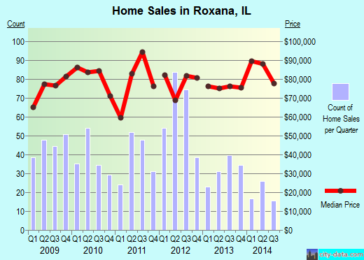 Roxana,IL real estate house value index trend