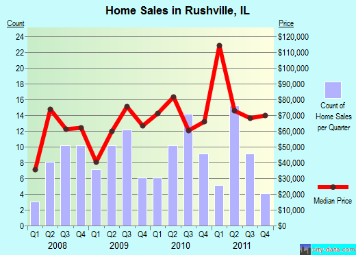 Rushville,IL real estate house value index trend