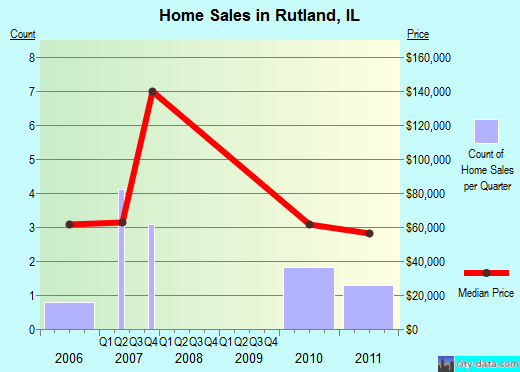 Rutland,IL real estate house value index trend