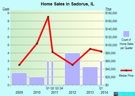Sadorus,IL real estate house value index trend