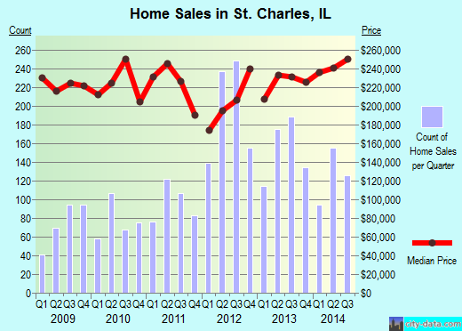 St. Charles,IL real estate house value index trend