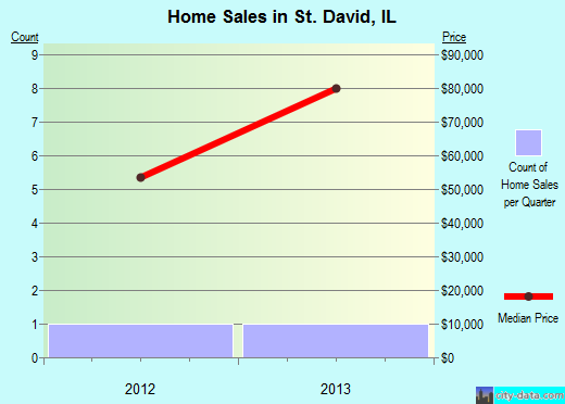 St. David,IL real estate house value index trend