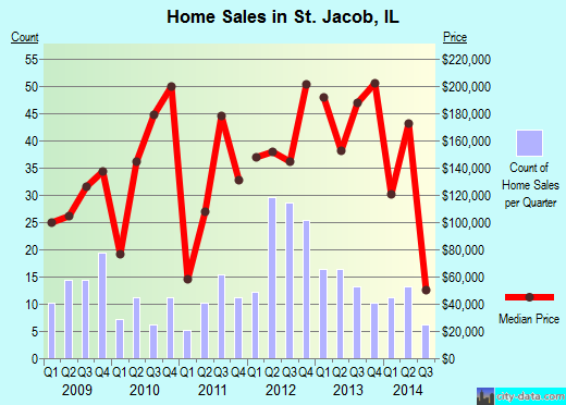 St. Jacob,IL real estate house value index trend