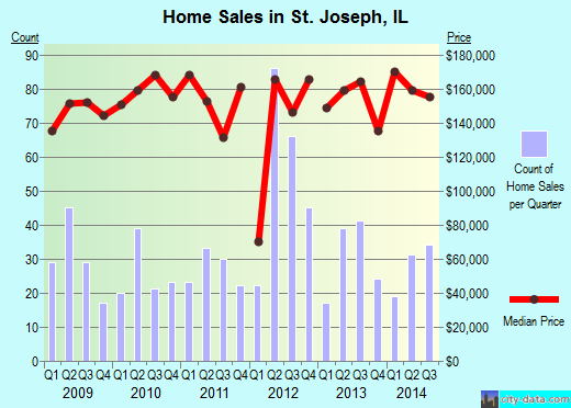 St. Joseph,IL real estate house value index trend
