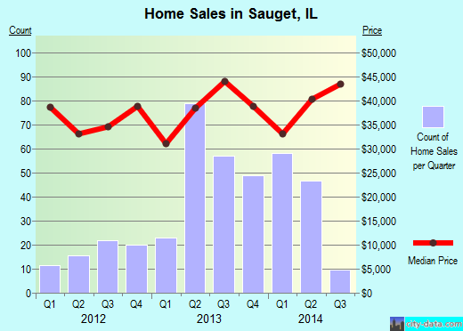 Sauget,IL real estate house value index trend