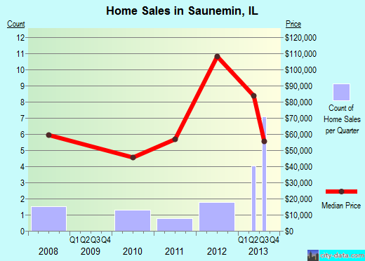 Saunemin,IL index of house prices