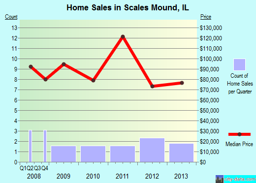 Scales Mound,IL real estate house value index trend