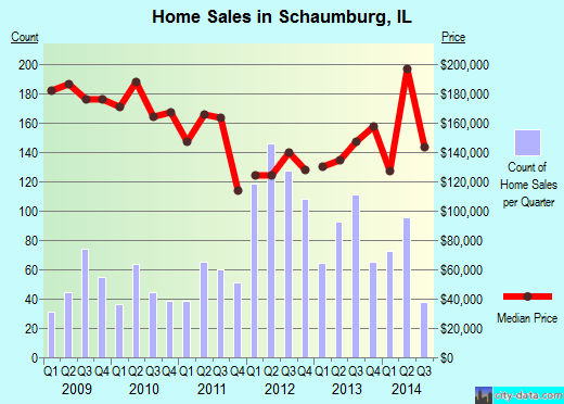 Schaumburg,IL real estate house value index trend