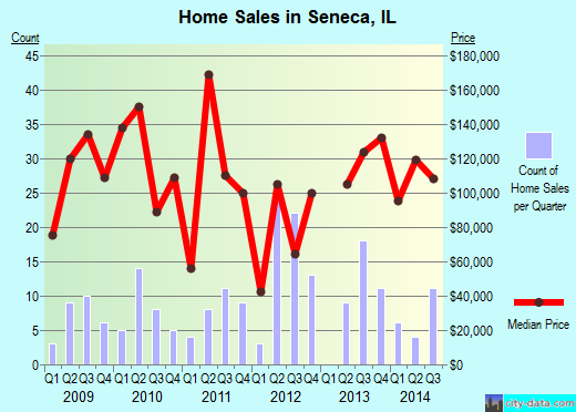 Seneca,IL real estate house value index trend