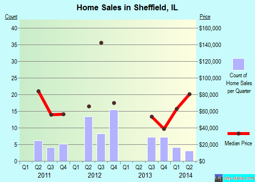 Sheffield,IL real estate house value index trend