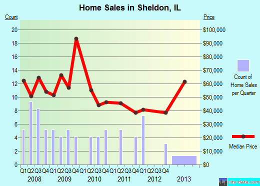 Sheldon,IL real estate house value index trend
