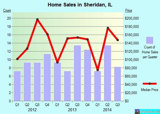 Sheridan,IL real estate house value index trend