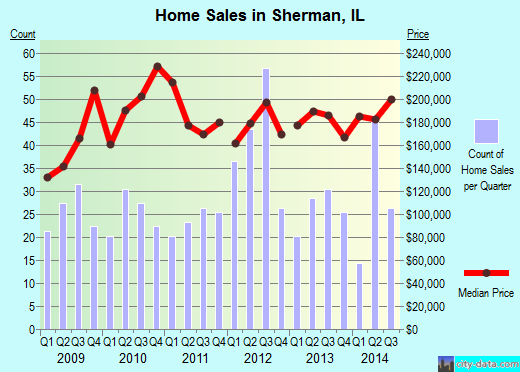 Sherman,IL real estate house value index trend