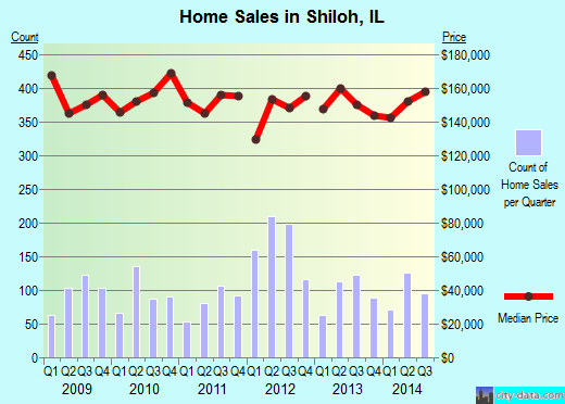 Shiloh,IL real estate house value index trend