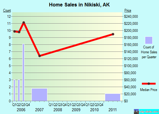 Nikiski,AK real estate house value index trend