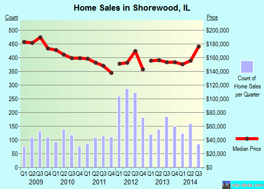 Shorewood,IL real estate house value index trend