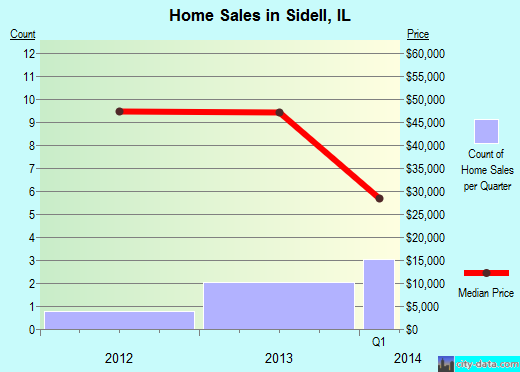 Sidell,IL real estate house value index trend