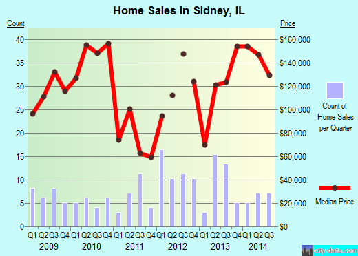 Sidney,IL real estate house value index trend