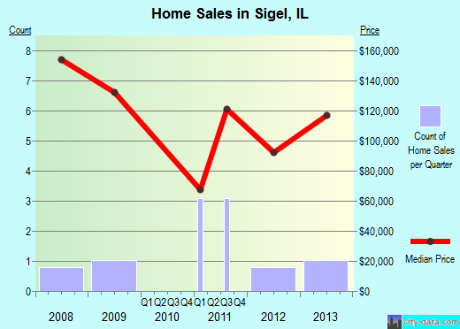 Sigel,IL real estate house value index trend