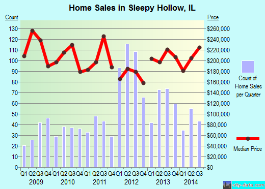 Sleepy Hollow,IL real estate house value index trend