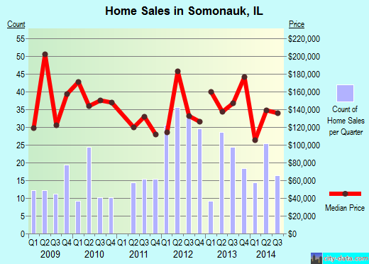 Somonauk,IL real estate house value index trend